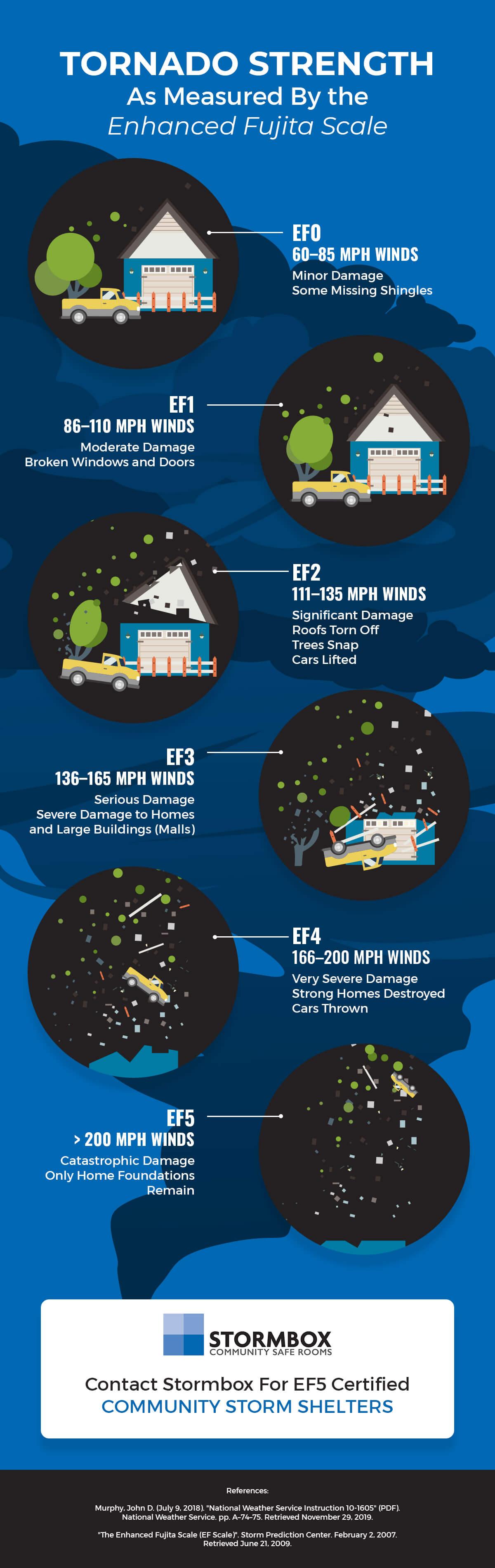 Tornado Strengths As Measured By the Enhanced Fujita Scale